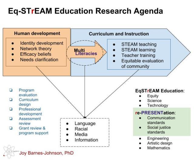 EqSTREAM Ed Research Agenda